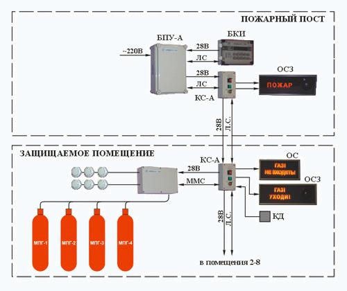 Схема системы газового